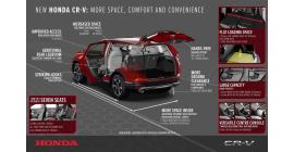 Le nouveau CR-V disponible dès cet automne